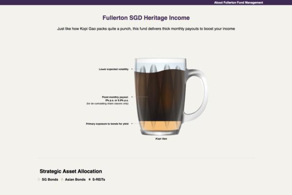 Fullerton Fund Management (1)